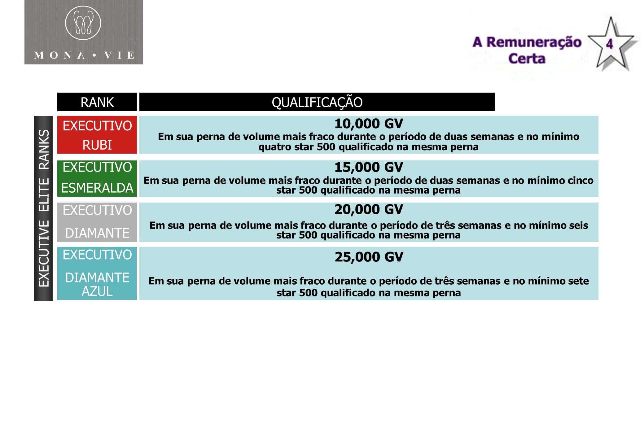 RANK MONAVIE RANK QUALIFICAÇÃO EXECUTIVO RUBI 10,000 GV EXECUTIVO