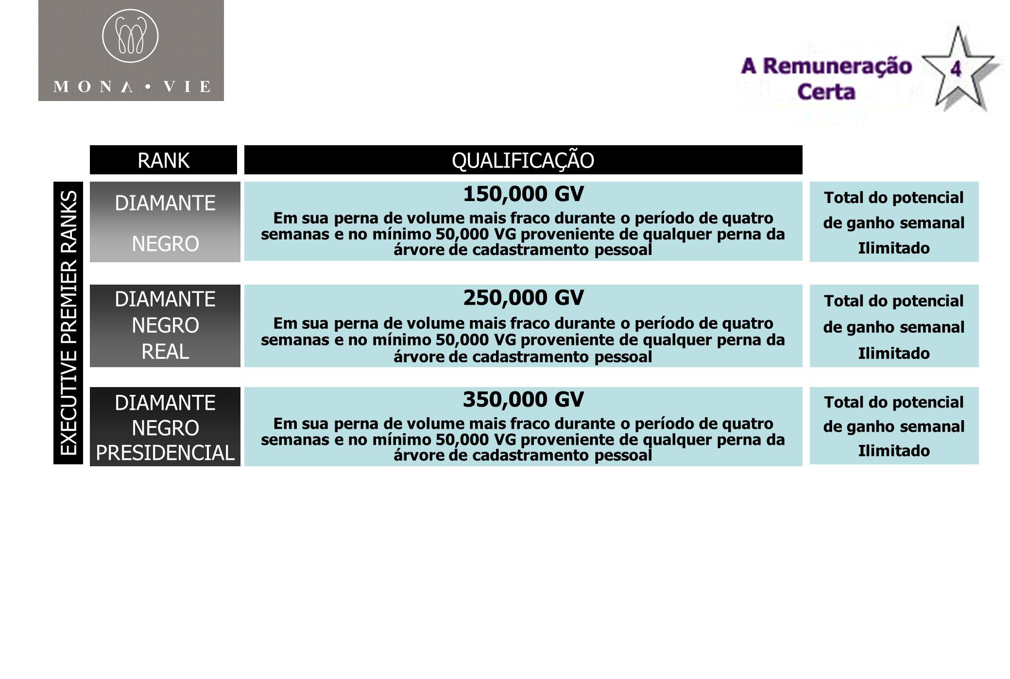 RANK MONAVIE RANK QUALIFICAÇÃO DIAMANTE NEGRO 150,000 GV