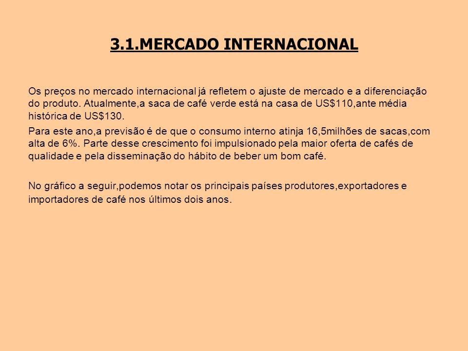 3.1.MERCADO INTERNACIONAL