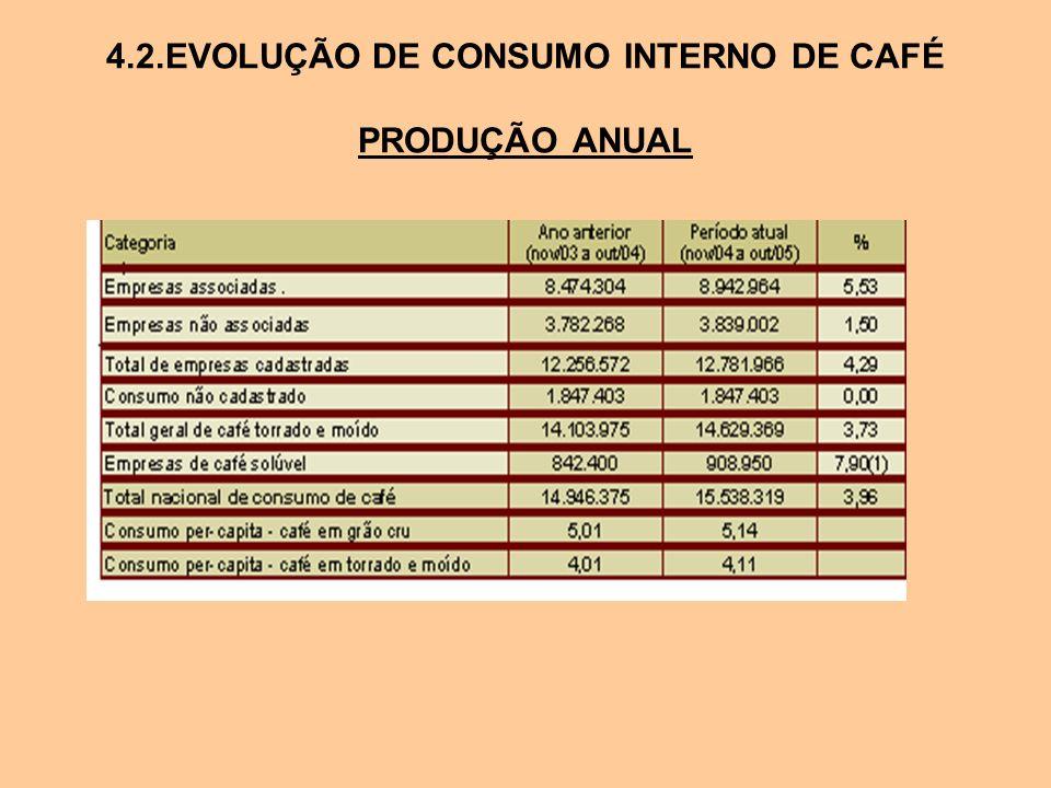 4.2.EVOLUÇÃO DE CONSUMO INTERNO DE CAFÉ PRODUÇÃO ANUAL