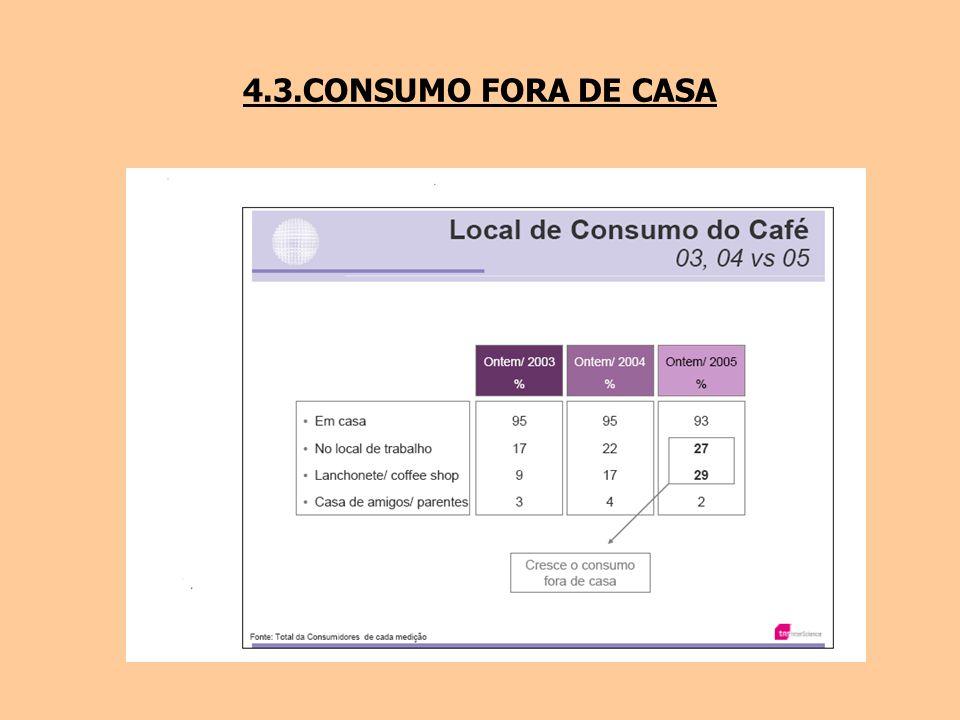 4.3.CONSUMO FORA DE CASA
