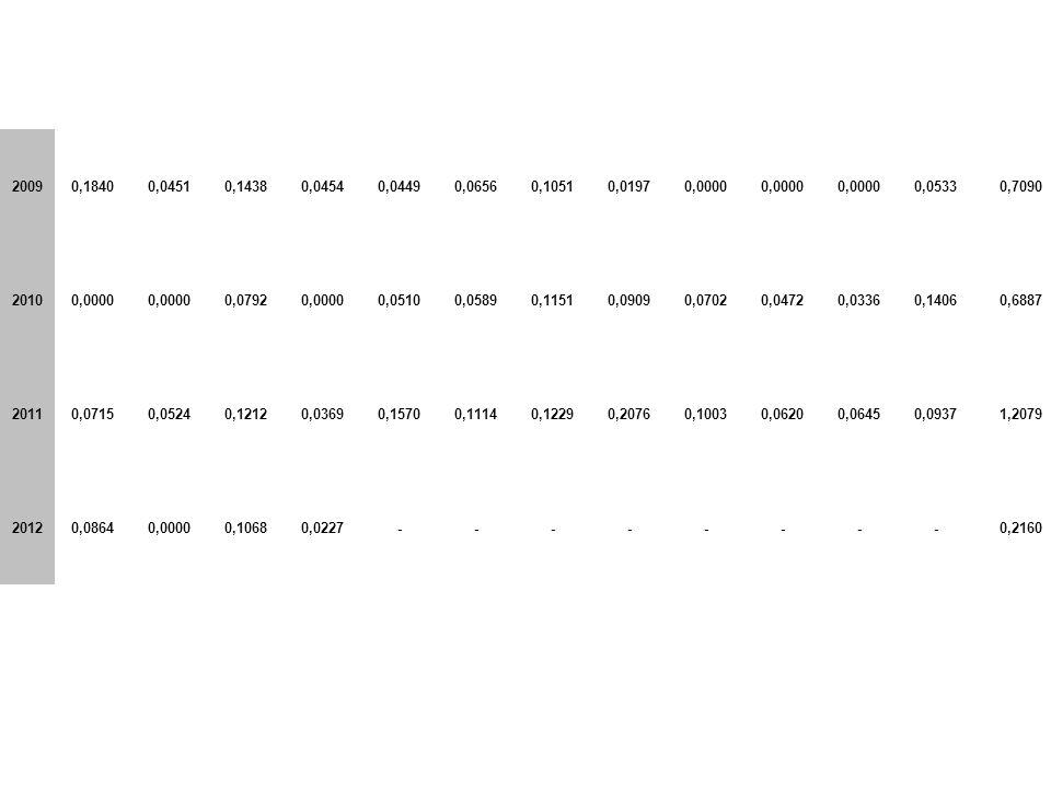 2009 0,1840. 0,0451. 0,1438. 0,0454. 0,0449. 0,0656. 0,1051. 0,0197. 0,0000. 0,0533. 0,7090.
