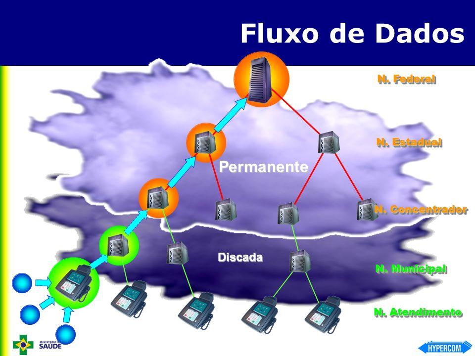 Fluxo de Dados Permanente Discada N. Federal N. Estadual