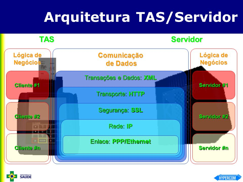 Arquitetura TAS/Servidor