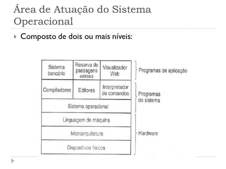 Área de Atuação do Sistema Operacional