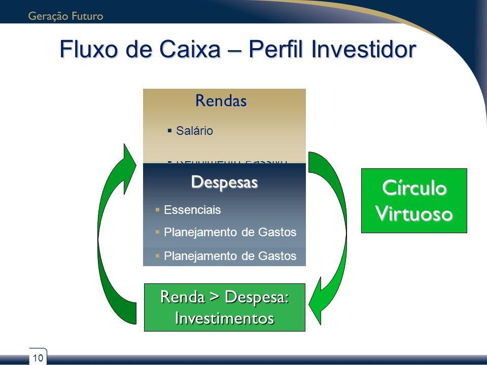Fluxo de Caixa – Perfil Investidor