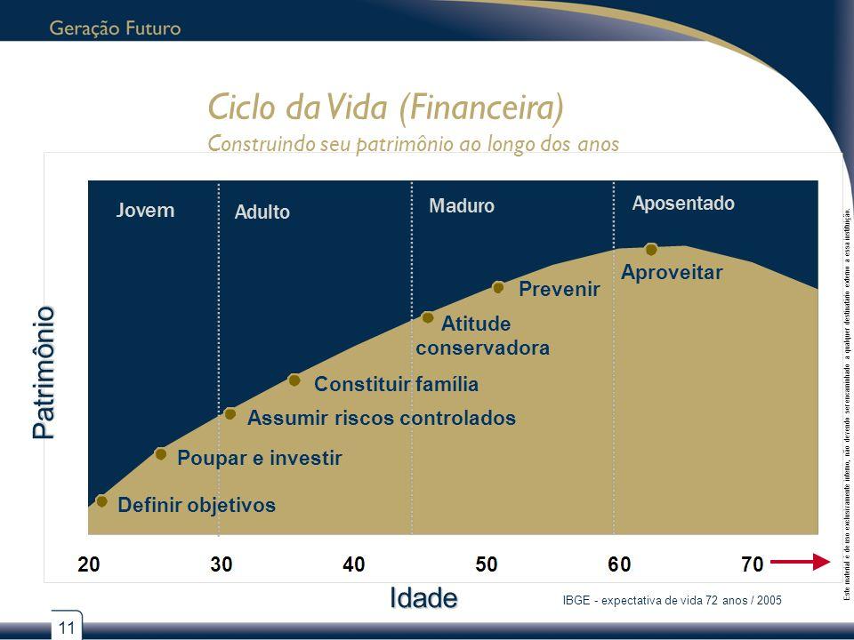 IBGE - expectativa de vida 72 anos / 2005