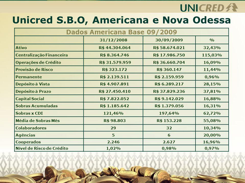 Unicred S.B.O, Americana e Nova Odessa