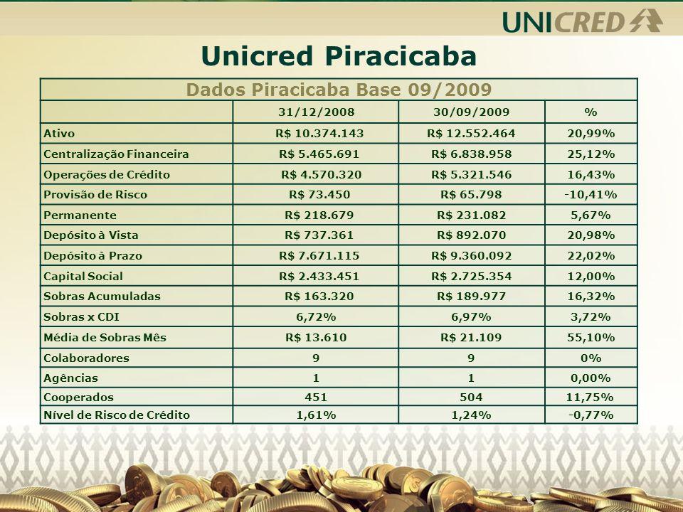 Dados Piracicaba Base 09/2009
