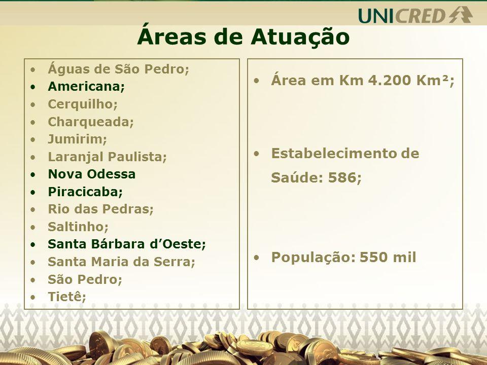 Áreas de Atuação Área em Km 4.200 Km²; Estabelecimento de Saúde: 586;