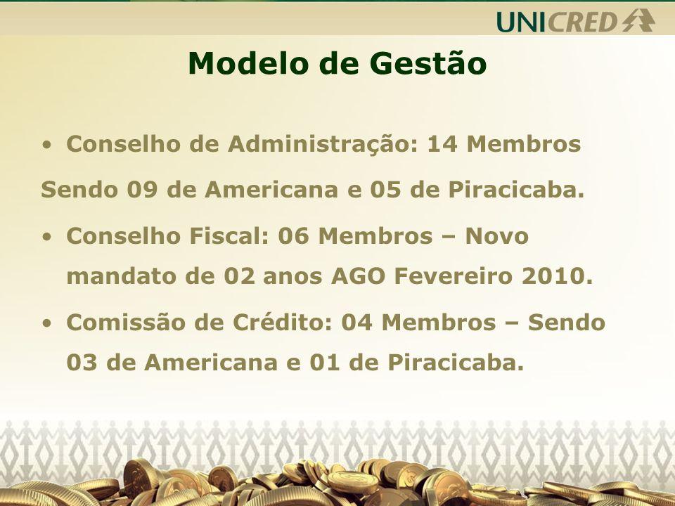 Modelo de Gestão Conselho de Administração: 14 Membros