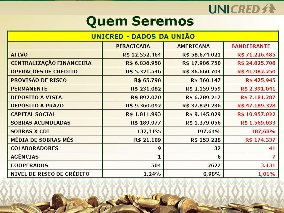 UNICRED - DADOS DA UNIÃO