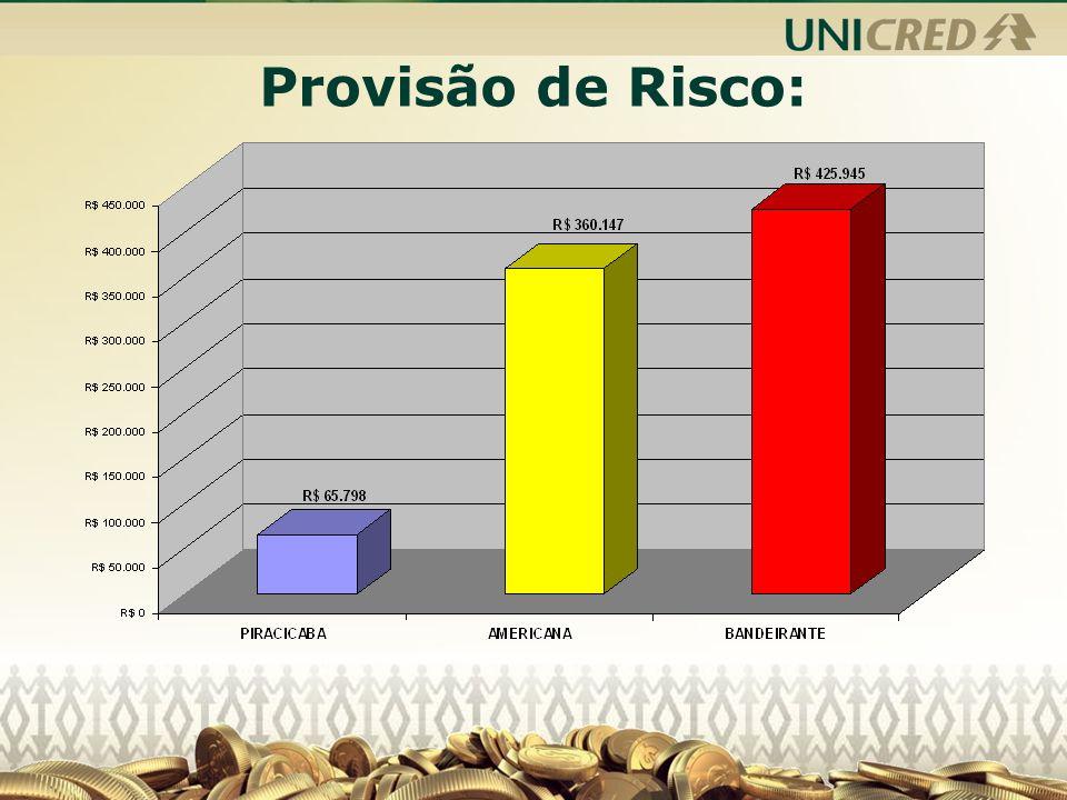 Provisão de Risco: