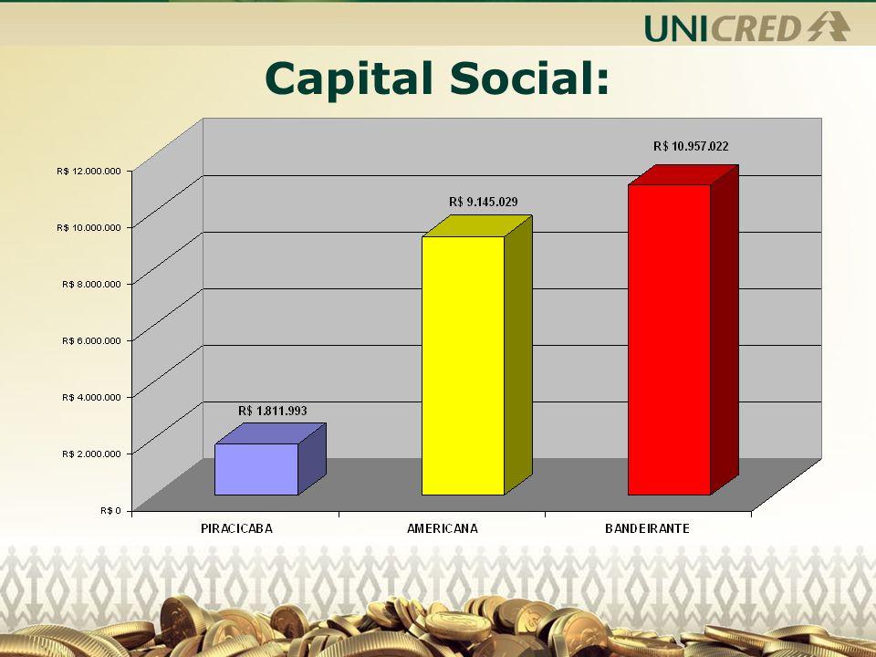 Capital Social: