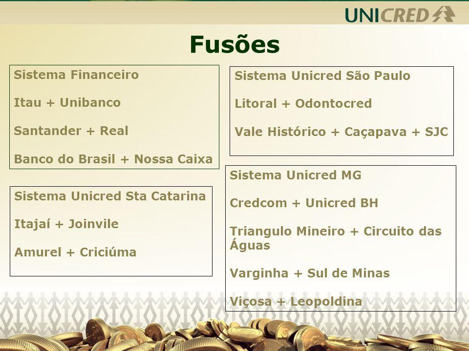 Fusões Sistema Financeiro Sistema Unicred São Paulo Itau + Unibanco