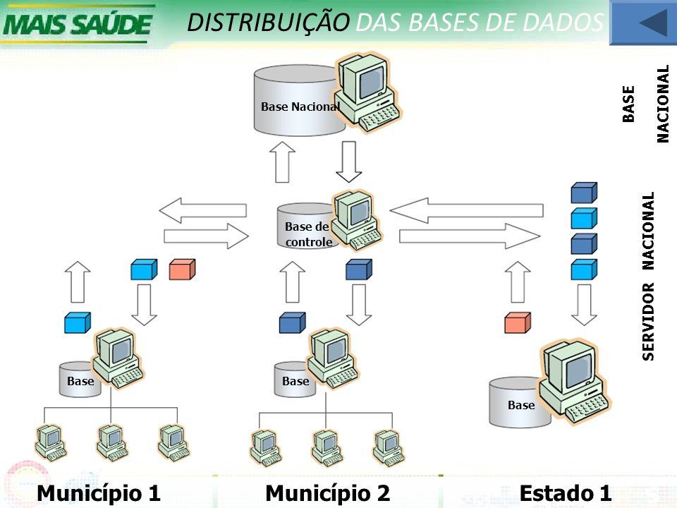 DISTRIBUIÇÃO DAS BASES DE DADOS