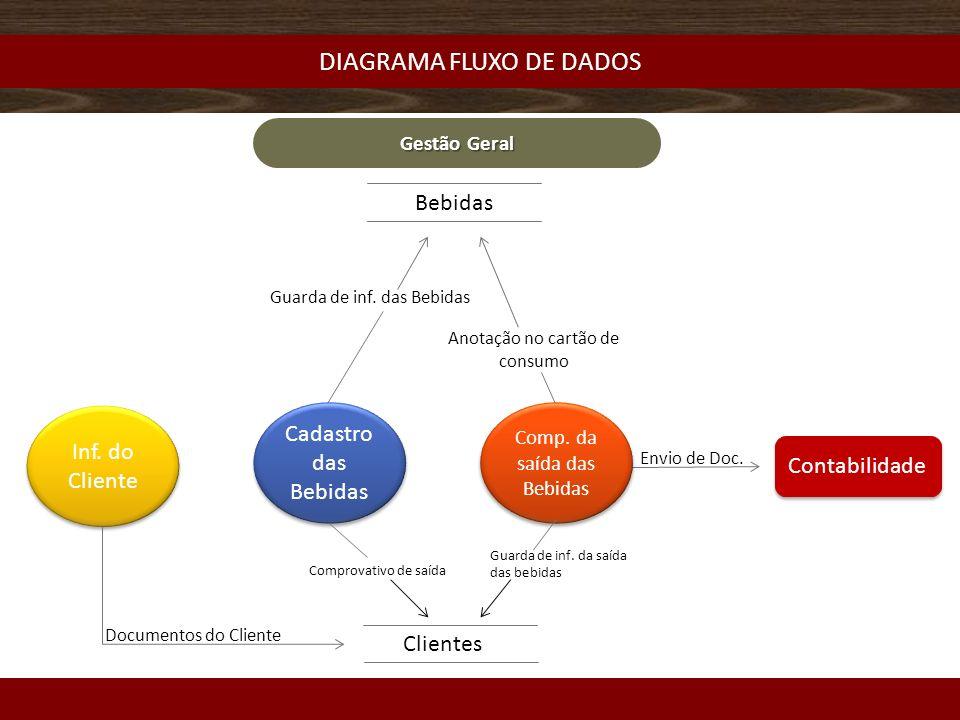 DIAGRAMA FLUXO DE DADOS