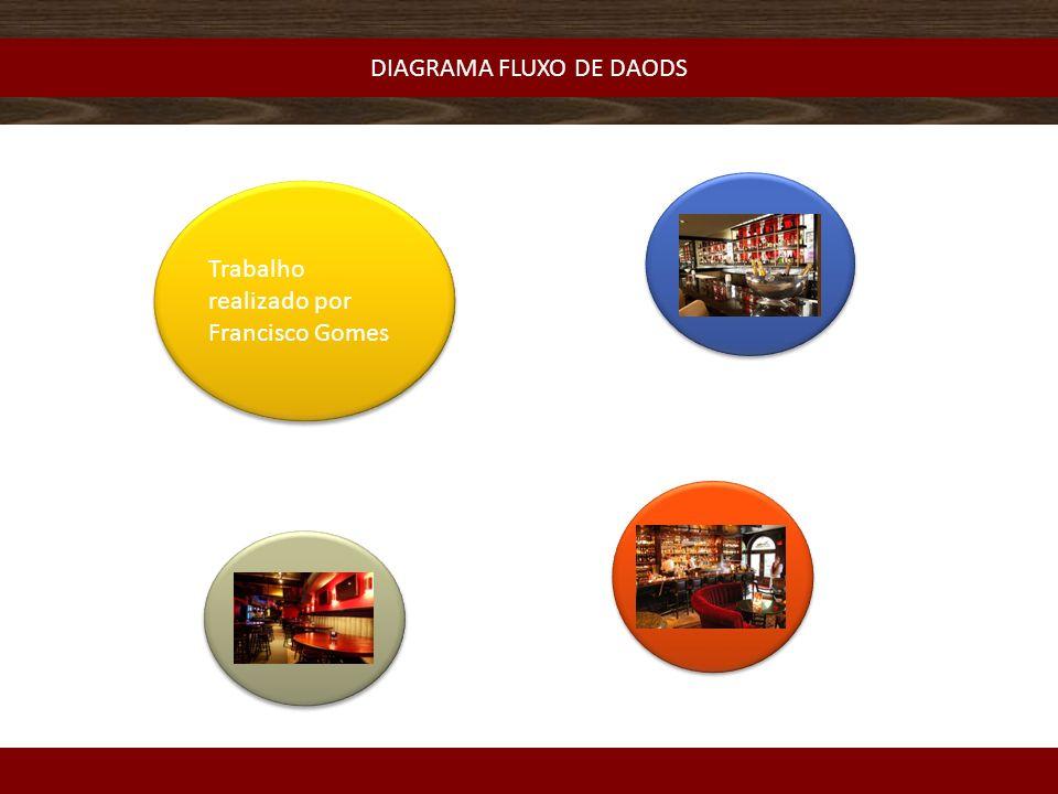 DIAGRAMA FLUXO DE DAODS