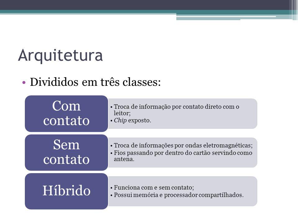 Arquitetura Com contato Sem contato Híbrido Divididos em três classes: