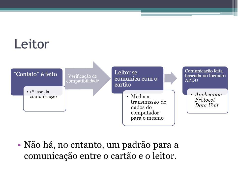 Leitor Contato é feito. 1ª fase da comunicação. Leitor se comunica com o cartão. Media a transmissão de dados do computador para o mesmo.
