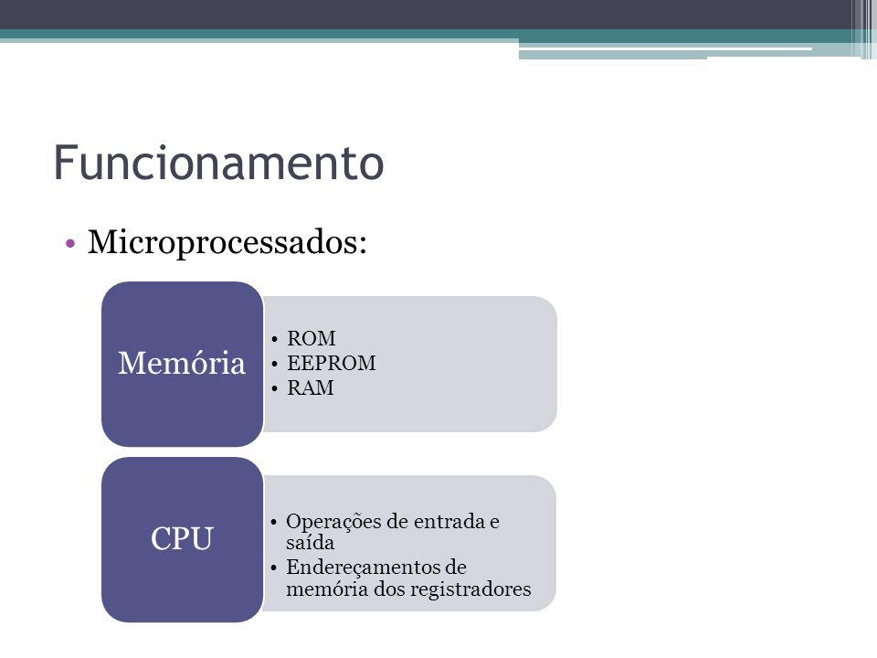 Funcionamento Microprocessados: Memória CPU ROM EEPROM RAM