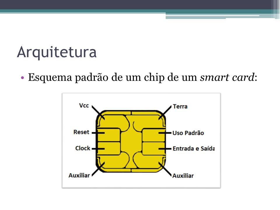 Arquitetura Esquema padrão de um chip de um smart card: