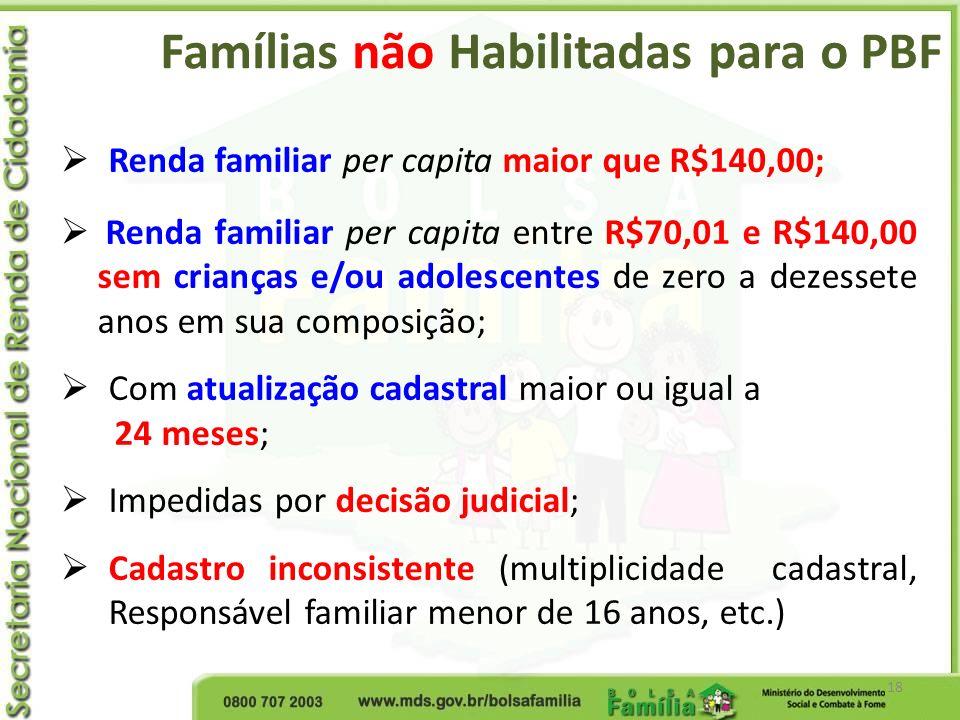 Famílias não Habilitadas para o PBF