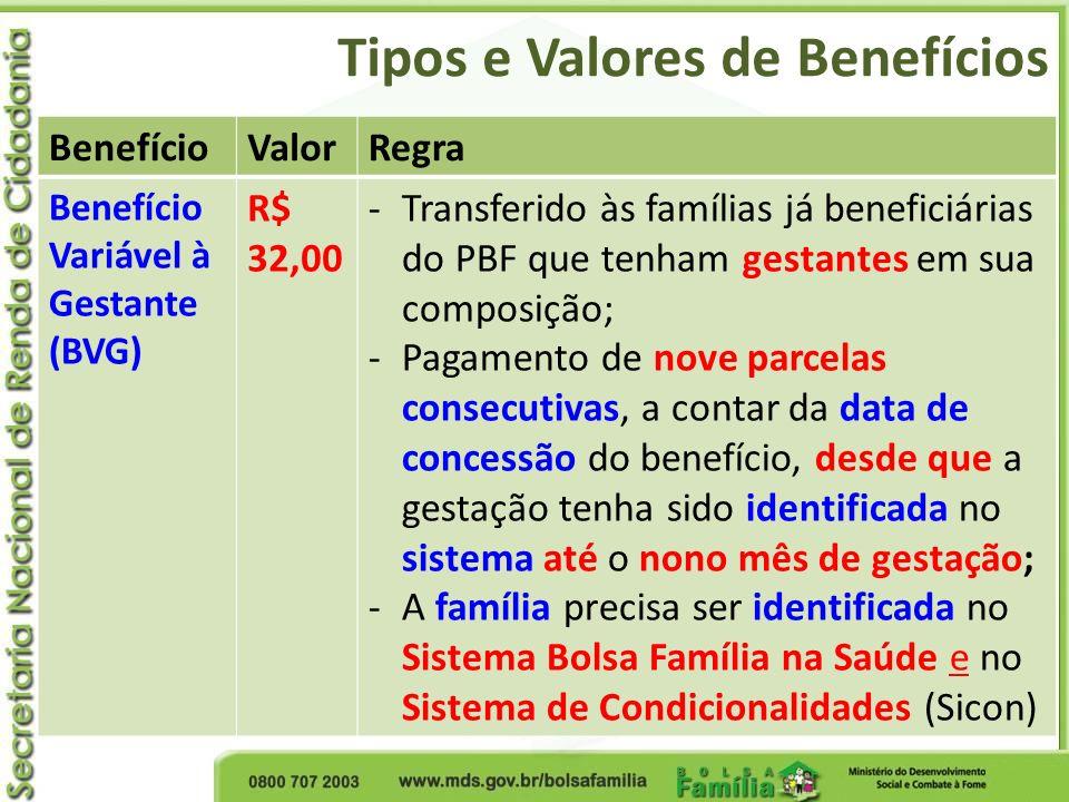 Tipos e Valores de Benefícios