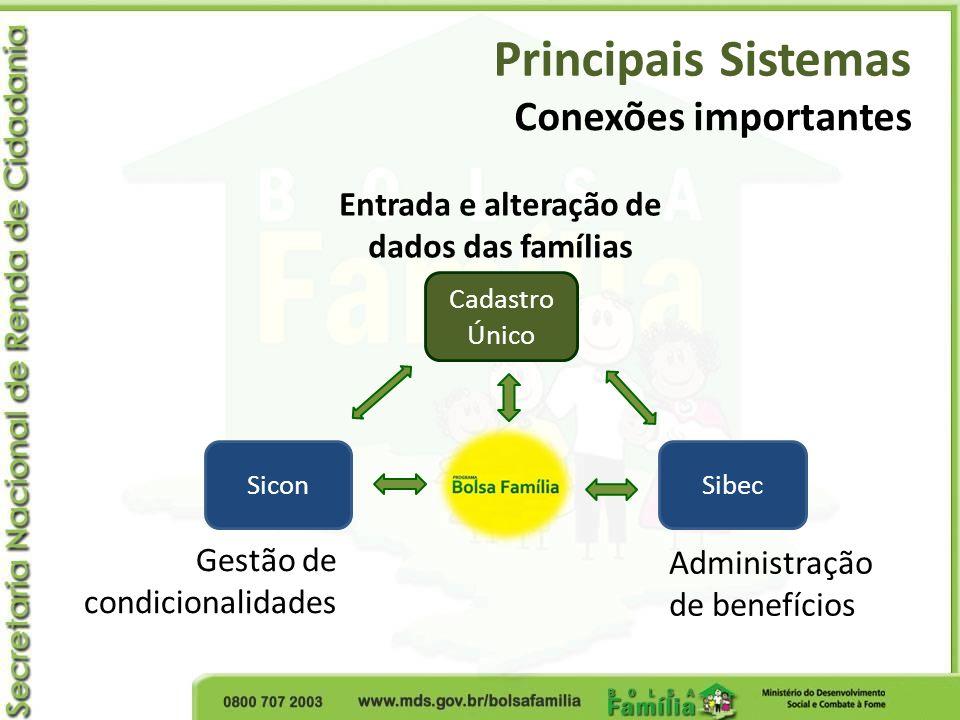 Entrada e alteração de dados das famílias