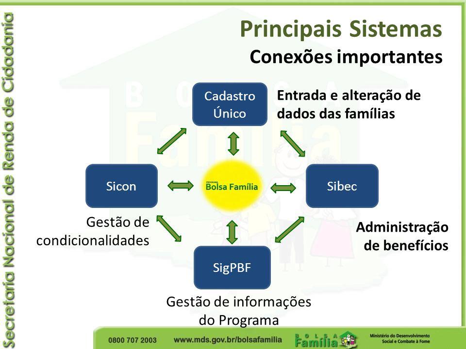 Gestão de informações do Programa