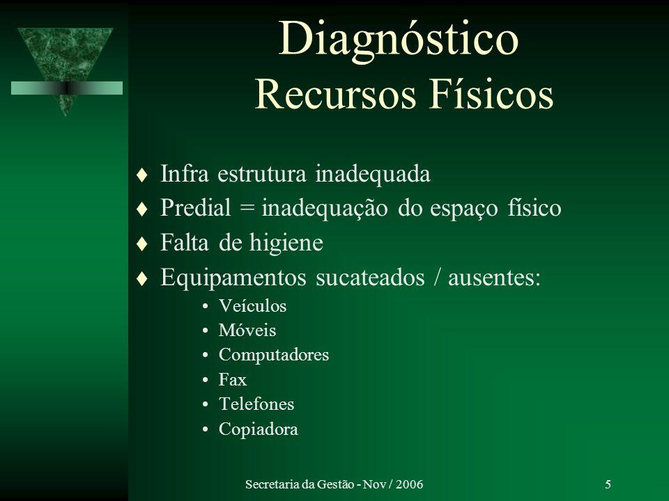 Diagnóstico Recursos Físicos