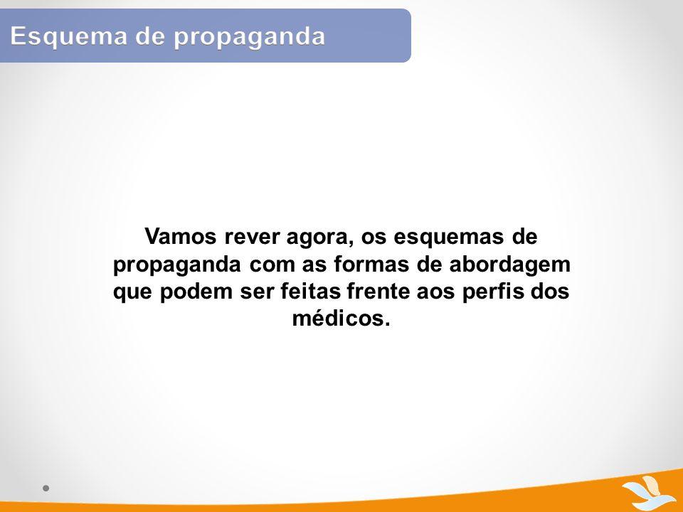 Esquema de propaganda Vamos rever agora, os esquemas de propaganda com as formas de abordagem que podem ser feitas frente aos perfis dos médicos.