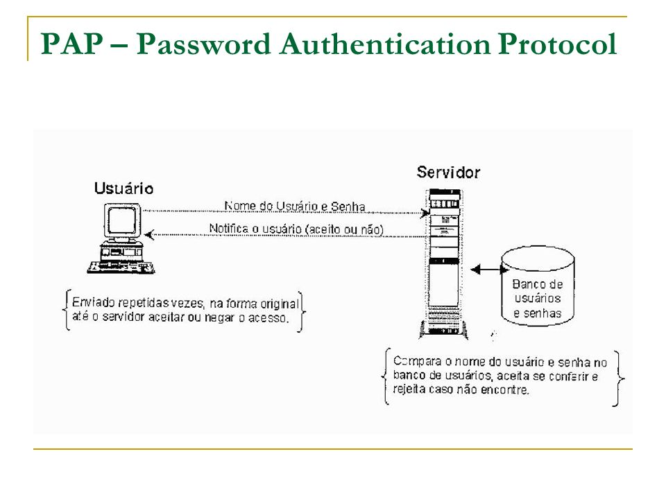 PAP – Password Authentication Protocol