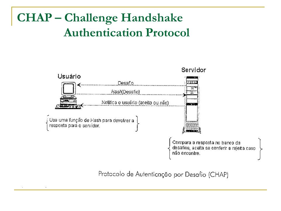 CHAP – Challenge Handshake Authentication Protocol