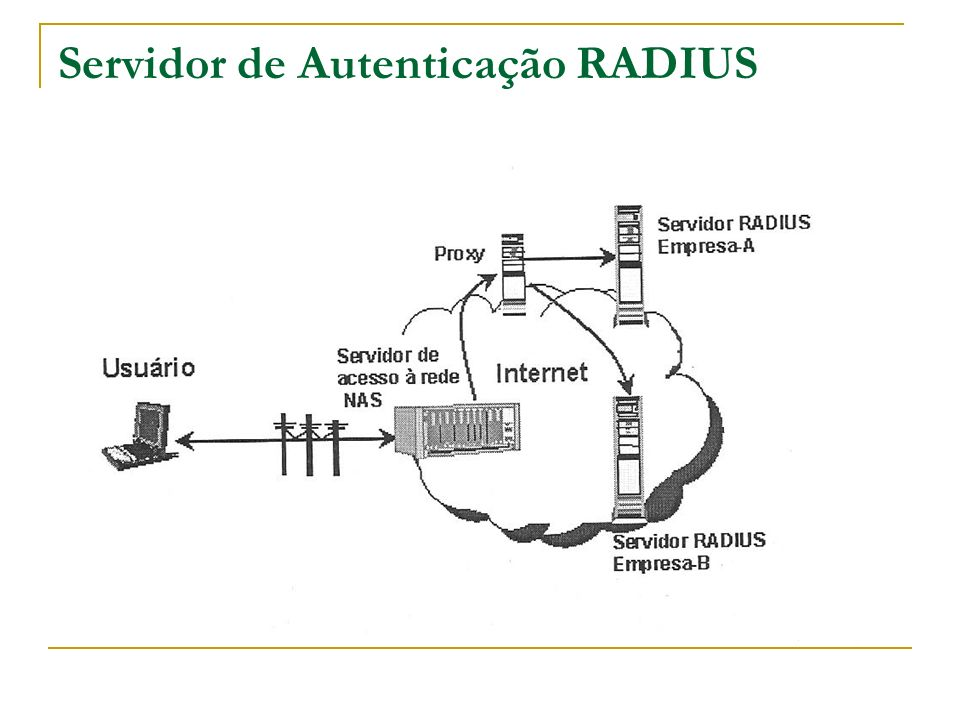 Servidor de Autenticação RADIUS