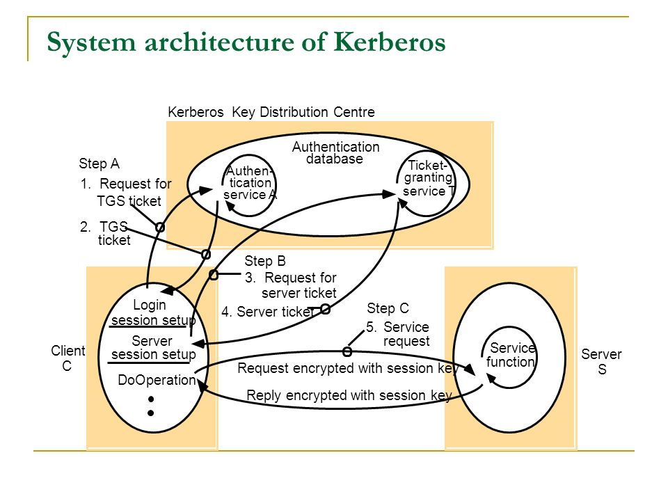 System architecture of Kerberos
