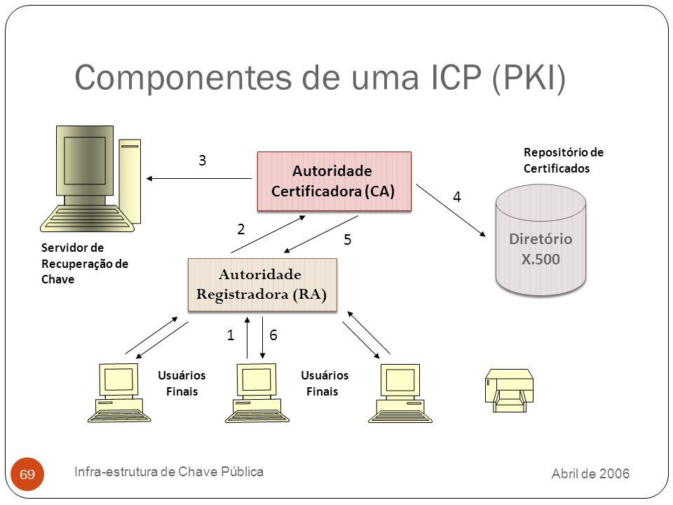 Componentes de uma ICP (PKI)