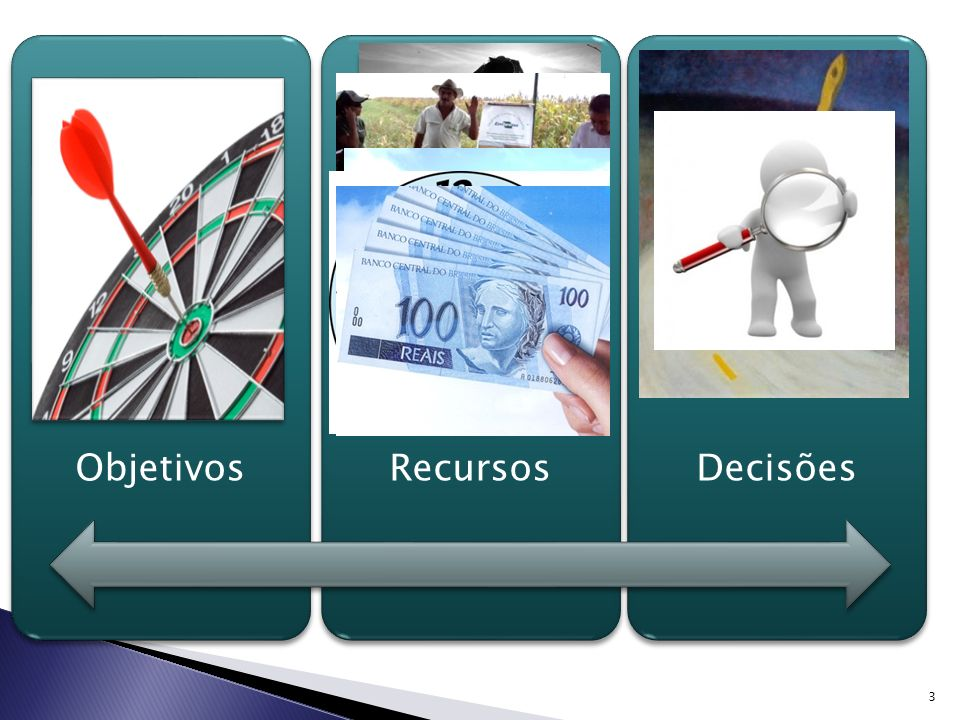 Objetivos Recursos Decisões