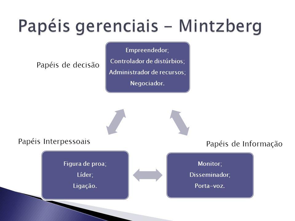 Papéis gerenciais - Mintzberg