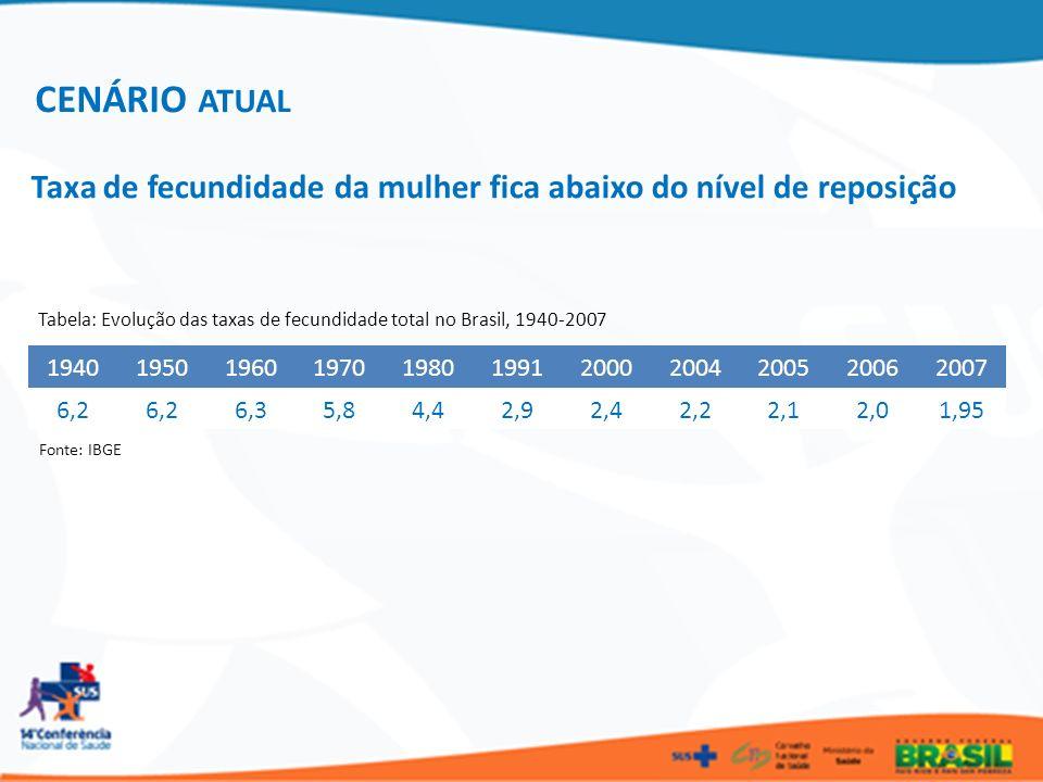 CENÁRIO ATUAL Taxa de fecundidade da mulher fica abaixo do nível de reposição. Tabela: Evolução das taxas de fecundidade total no Brasil, 1940-2007.