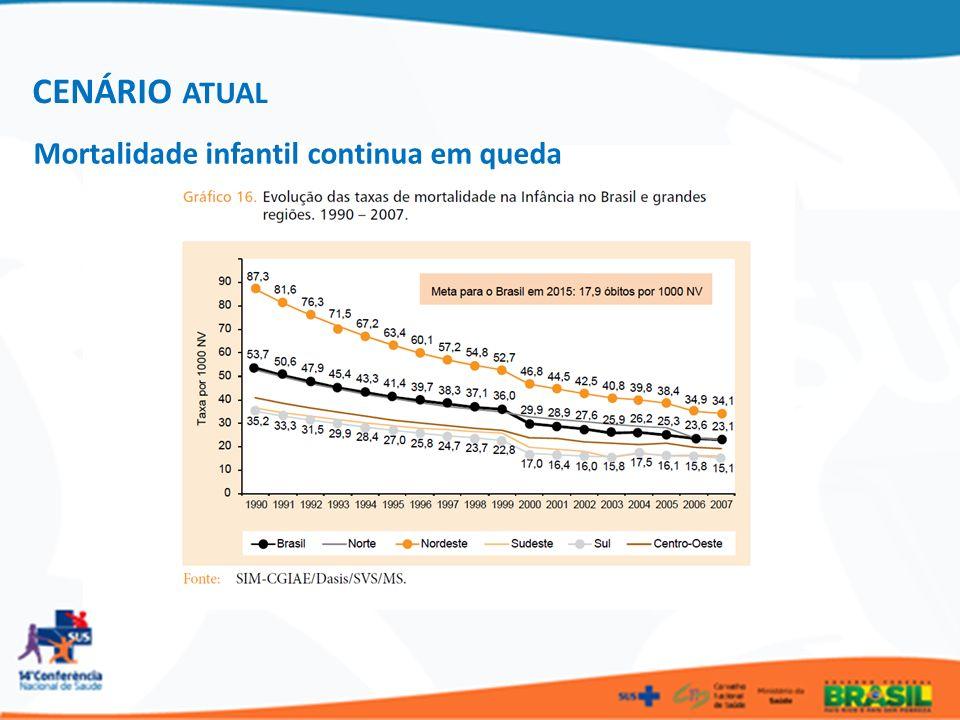CENÁRIO ATUAL Mortalidade infantil continua em queda