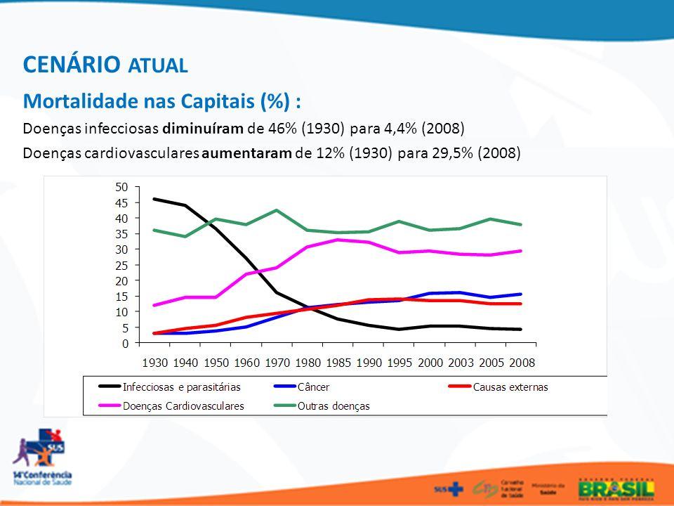 CENÁRIO ATUAL Mortalidade nas Capitais (%) :