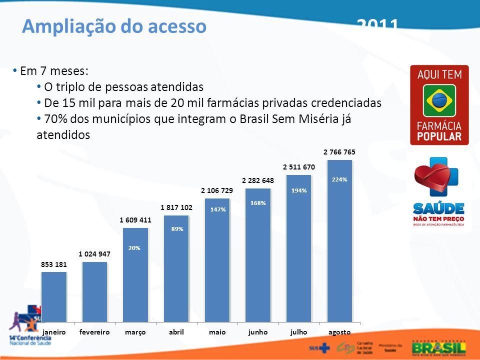 Ampliação do acesso 2011 Em 7 meses: O triplo de pessoas atendidas