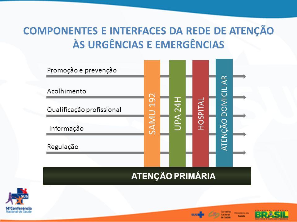 COMPONENTES E INTERFACES DA REDE DE ATENÇÃO ÀS URGÊNCIAS E EMERGÊNCIAS