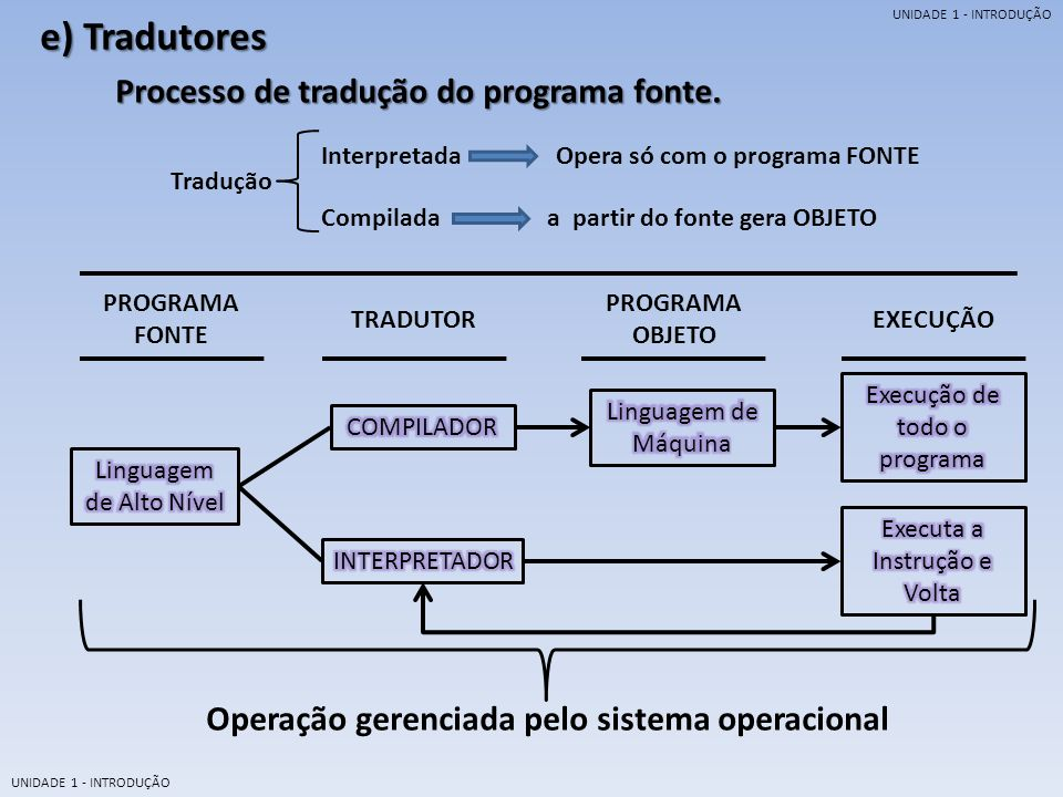 Operação gerenciada pelo sistema operacional