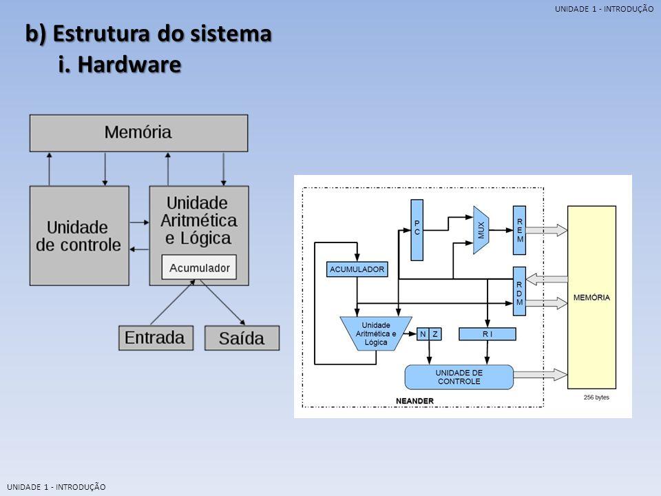 b) Estrutura do sistema