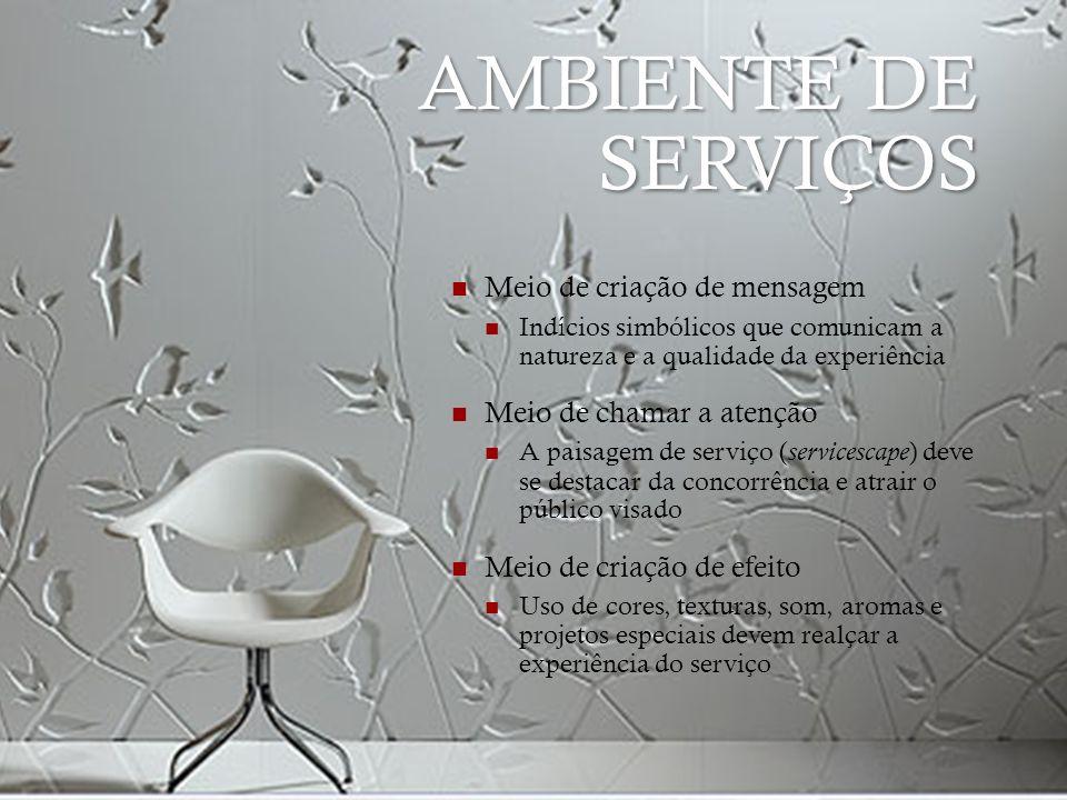 AMBIENTE DE SERVIÇOS Meio de criação de mensagem