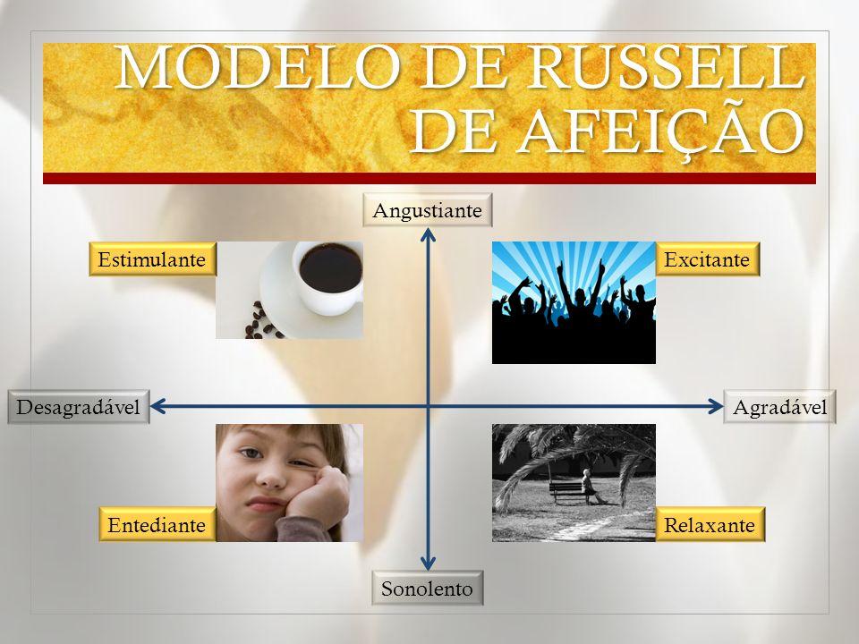 MODELO DE RUSSELL DE AFEIÇÃO