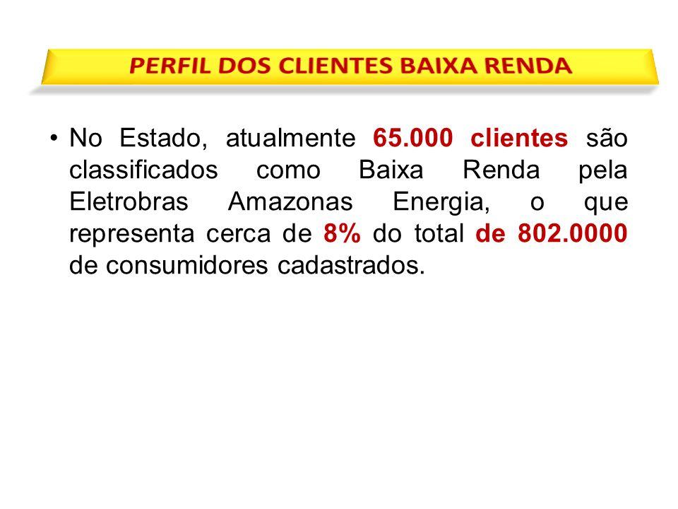 PERFIL DOS CLIENTES BAIXA RENDA