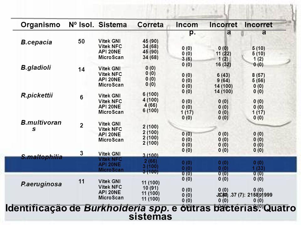 Identificação de Burkholderia spp. e outras bactérias. Quatro sistemas